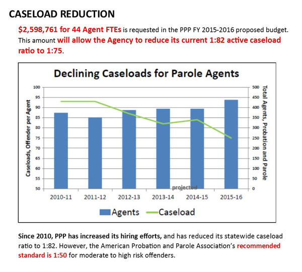 Declining-Caseloads-for-Parole-Agents-2