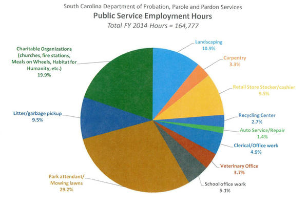 PSE-Typical-Jobs-PIE-Chart-2015--photo