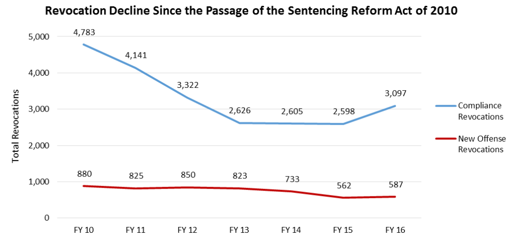 Revocation Decline Since the Sentencing Reform Act Chart
